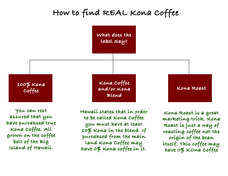 How to find real Kona Coffee
